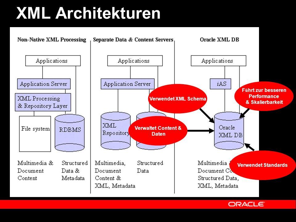 XML Architekturen Verwendet XML Schema Verwaltet Content & Daten F ü hrt zur besseren Performance & Skalierbarkeit Verwendet Standards
