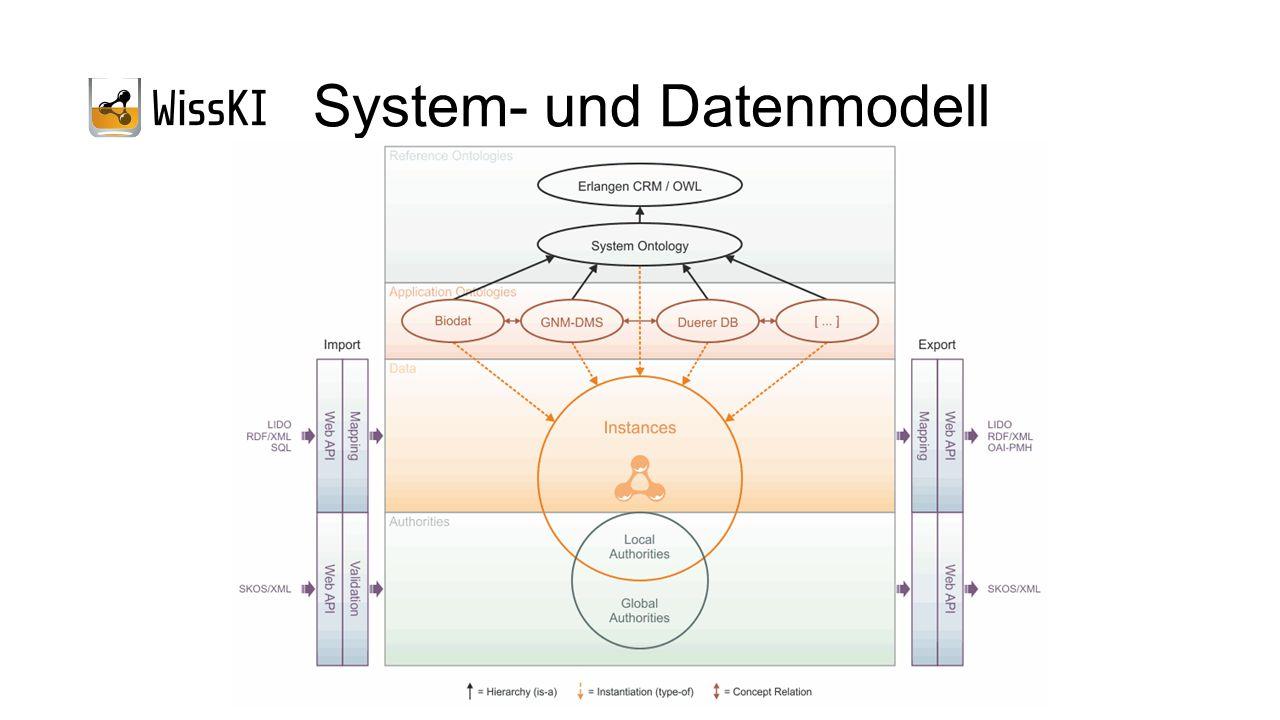 System- und Datenmodell
