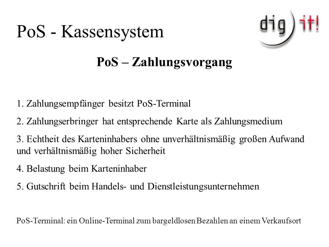 PoS - Kassensystem PoS – Zahlungsvorgang 1. Zahlungsempfänger besitzt PoS-Terminal 2.