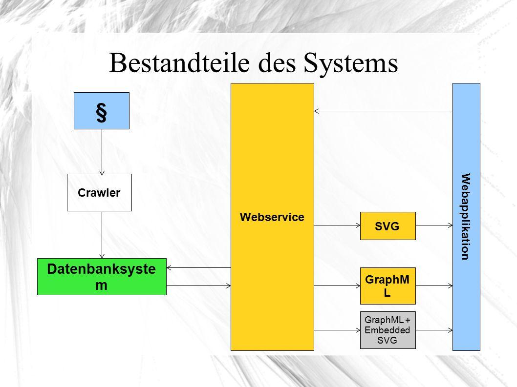 Bestandteile des Systems § Datenbanksyste m Crawler Webservice Webapplikation SVG GraphM L GraphML + Embedded SVG