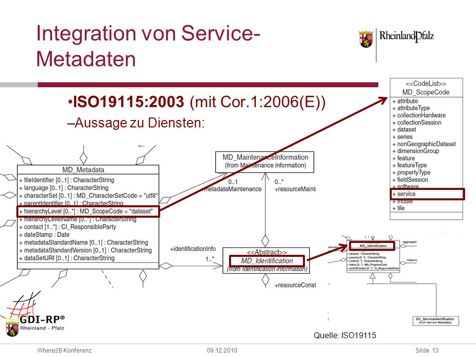 Slide 13 Where2B Konferenz09.12.2010 Integration von Service- Metadaten ISO19115:2003 (mit Cor.1:2006(E)) –Aussage zu Diensten: Quelle: ISO19115