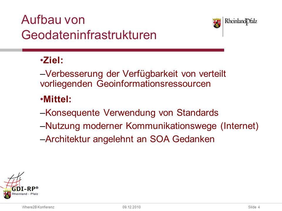 Slide 25 Where2B Konferenz09.12.2010 MD Katalog Erläuterung der auftretenden Probleme OWS Data MD Config Cap Doc SRV MD Datastores Halbautomatisch (ggf.