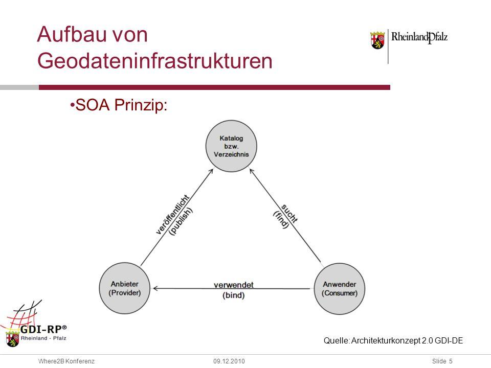 Slide 5 Where2B Konferenz09.12.2010 Aufbau von Geodateninfrastrukturen SOA Prinzip: Quelle: Architekturkonzept 2.0 GDI-DE