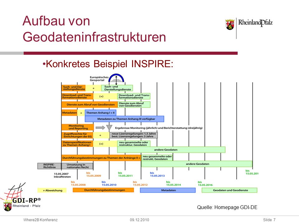 Slide 8 Where2B Konferenz09.12.2010 Aufbau von Geodateninfrastrukturen Zusammenfassung –Man benötigt Metadaten zu Daten und Diensten –Man benötigt einen Katalog um darin suchen zu können (Publish-Find-Bind) –Die Metadaten müssen einheitlich kodiert vorliegen –Es gibt eine Menge von Metadatenelementen, die mindestens vorliegen müssen um das Ziel zu erreichen