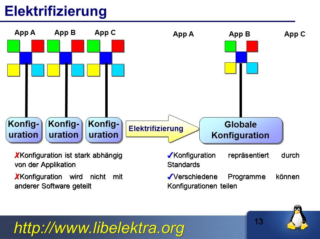 http://www.libelektra.org Elektrifizierung Konfig- uration Konfig- uration App A ✗ Konfiguration ist stark abhängig von der Applikation ✗ Konfiguratio