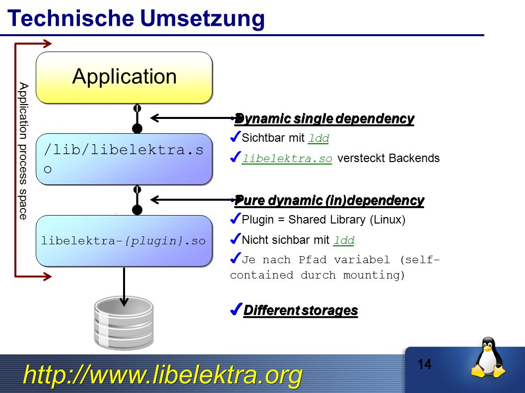 http://www.libelektra.org Technische Umsetzung Application /lib/libelektra.s o libelektra-{plugin}.so Pure dynamic (in)dependencyPure dynamic (in)dependency ✔ ✔ Plugin = Shared Library (Linux) ✔ ✔ Nicht sichbar mit ldd ✔ ✔ Je nach Pfad variabel (self- contained durch mounting) Dynamic single dependencyDynamic single dependency ✔ ✔ Sichtbar mit ldd ✔ ✔ libelektra.so versteckt Backends Application process space ✔ Different storages 14