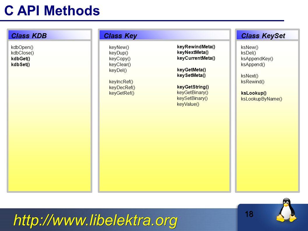 http://www.libelektra.org C API Methods ksNew() ksDel() ksAppendKey() ksAppend() ksNext() ksRewind() ksLookup() ksLookupByName() keyNew() keyDup() key