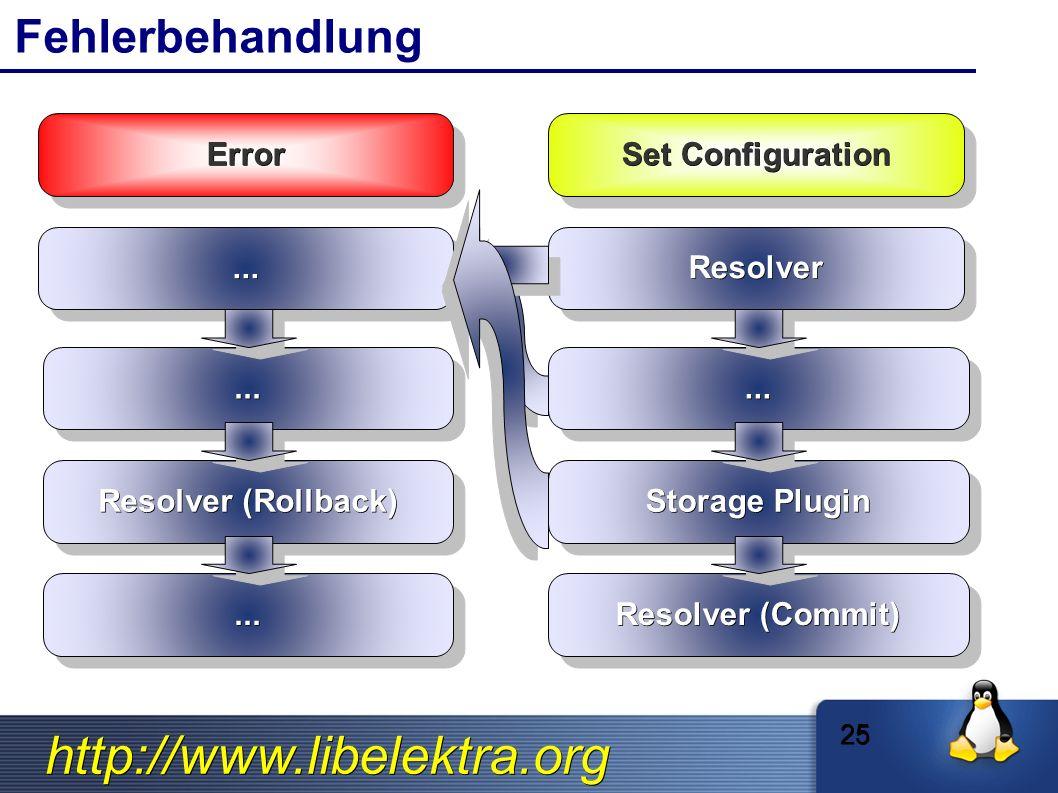 http://www.libelektra.org Fehlerbehandlung ErrorError............ Resolver (Rollback)...... 25 Set Configuration ResolverResolver...... Storage Plugin