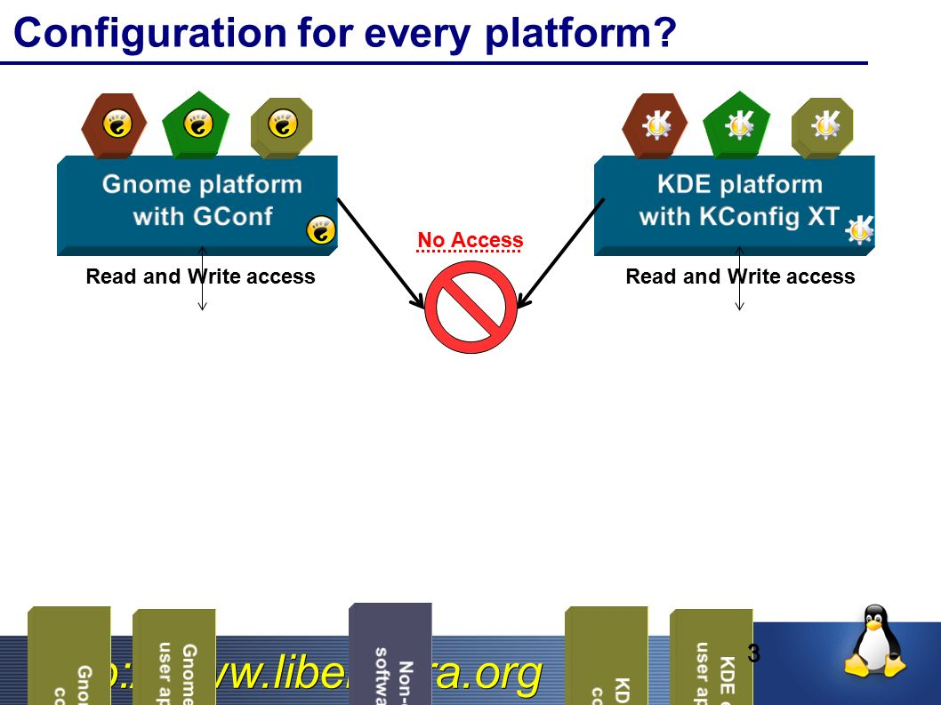 http://www.libelektra.org ApplicationApplication Vorige Situation LibelektraLibelektra ➢ Duplizierter Code ➢ Fehlende Flexibilität ➢ Reimplementierung von Features ➢ Capabilites Modularität in Backends.