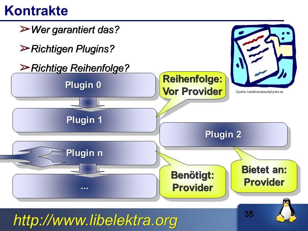 http://www.libelektra.org Kontrakte Plugin 0 Plugin 1 Plugin n...... ➢ Wer garantiert das? ➢ Richtigen Plugins? ➢ Richtige Reihenfolge? Quelle: haldim