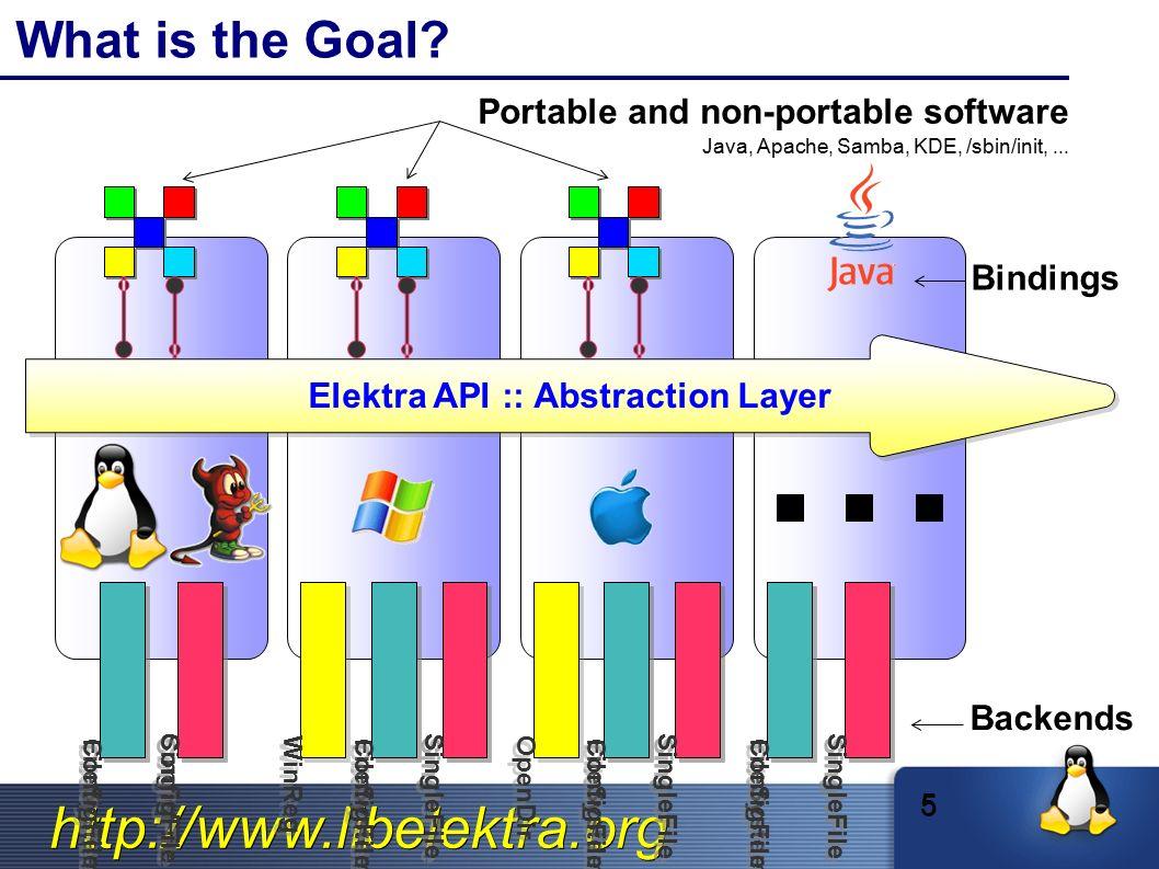 http://www.libelektra.org Dämon Architektur Application /lib/libelektra.s o libelektra-daemon.so Server Protokol über unix domain sockets ➔ Client-Server Architecture Kommunikation zum Server über libelektra-daemon.so Der Server selber verwendet auch libelektra.so um key/value zu speichern.