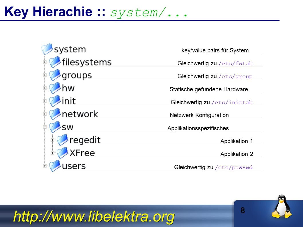 http://www.libelektra.org Mounting backends system/ apache / kde/ sw/ apache ini fstab/ fstab ➔ We want whole configuration in one hierarchy, but need support for: Application specific Admin tasks Legacy config files 9 user/ iniC system/sw/apache/site1.com/DocRoot sw/ dump