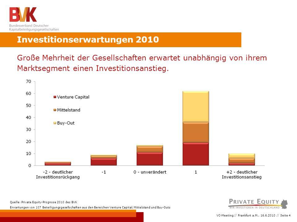 VC-Meeting // Frankfurt a.M., 16.6.2010 // Seite 4 Investitionserwartungen 2010 Quelle: Private Equity-Prognose 2010 des BVK Erwartungen von 107 Beteiligungsgesellschaften aus den Bereichen Venture Capital, Mittelstand und Buy-Outs Große Mehrheit der Gesellschaften erwartet unabhängig von ihrem Marktsegment einen Investitionsanstieg.