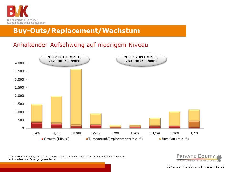 VC-Meeting // Frankfurt a.M., 16.6.2010 // Seite 8 Buy-Outs/Replacement/Wachstum Quelle: PEREP Analytics/BVK, Marktstatistik = Investitionen in Deutschland unabhängig von der Herkunft der finanzierenden Beteiligungsgesellschaft.