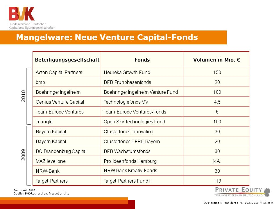 VC-Meeting // Frankfurt a.M., 16.6.2010 // Seite 9 Mangelware: Neue Venture Capital-Fonds Fonds seit 2009 Quelle: BVK-Recherchen, Presseberichte BeteiligungsgesellschaftFondsVolumen in Mio.