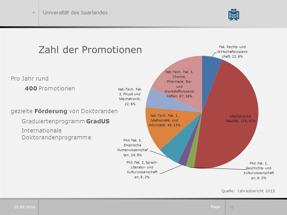 Page 10 19.09.2016 Zahl der Promotionen Pro Jahr rund 400 Promotionen gezielte Förderung von Doktoranden Graduiertenprogramm GradUS Internationale Doktorandenprogramme >Universität des Saarlandes Quelle: Jahresbericht 2015