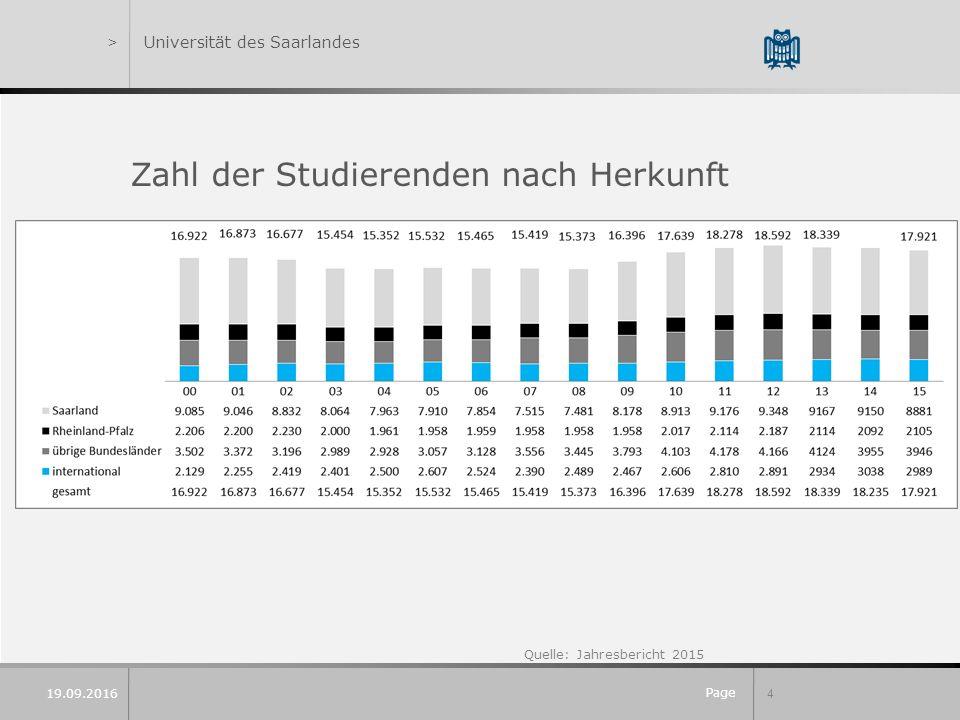Page 4 19.09.2016 >Universität des Saarlandes Zahl der Studierenden nach Herkunft im Wintersemester 2015/2016: 18.000 Davon mehr als 17 Prozent aus aller Welt (rund 3.200) Quelle: Jahresbericht 2015