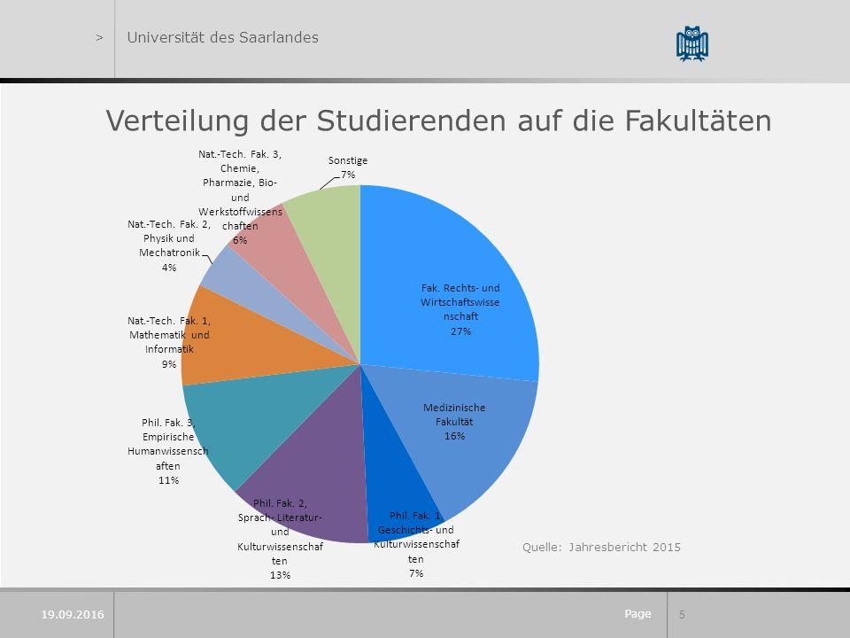 Page 5 19.09.2016 >Universität des Saarlandes Verteilung der Studierenden auf die Fakultäten Quelle: Jahresbericht 2015