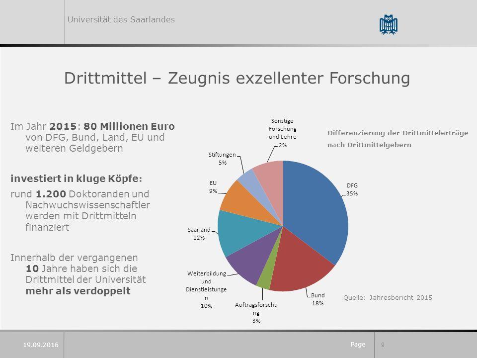 Page 9 Universität des Saarlandes Im Jahr 2015: 80 Millionen Euro von DFG, Bund, Land, EU und weiteren Geldgebern investiert in kluge Köpfe: rund 1.20