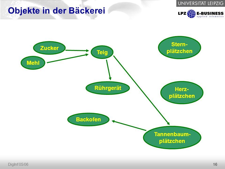 16 DigInf 05/06 Objekte in der Bäckerei Zucker Mehl Teig Rührgerät Backofen Tannenbaum- plätzchen Stern- plätzchen Herz- plätzchen
