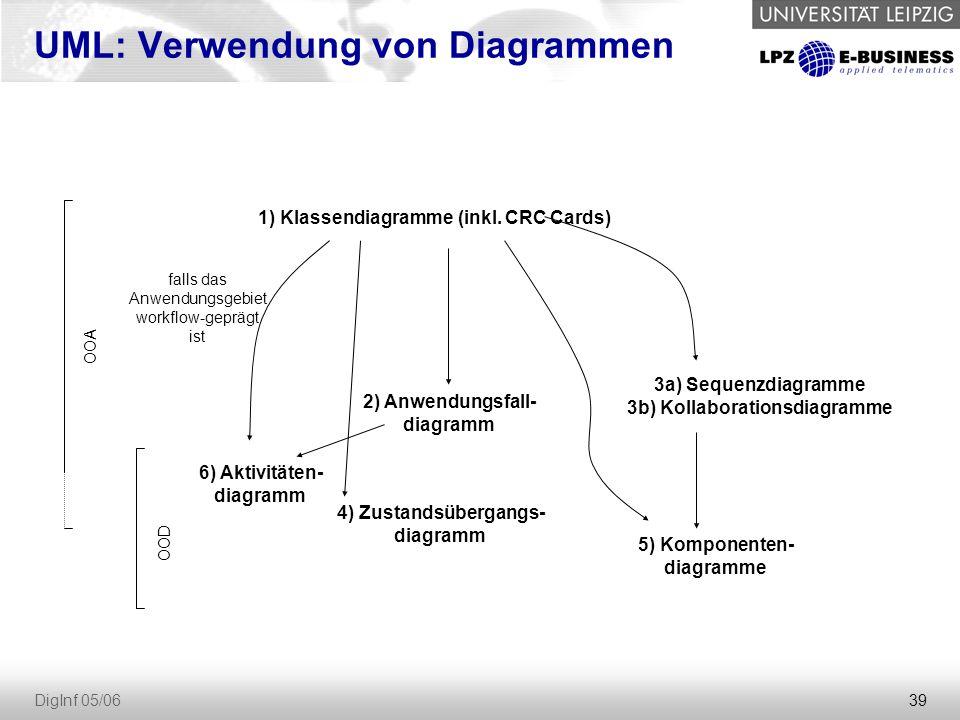 39 DigInf 05/06 UML: Verwendung von Diagrammen 1) Klassendiagramme (inkl.
