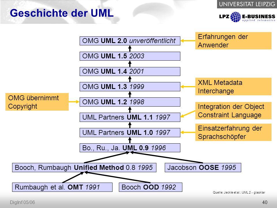 40 DigInf 05/06 Geschichte der UML OMG UML 2.0 unveröffentlicht OMG UML 1.5 2003 OMG UML 1.4 2001 OMG UML 1.3 1999 OMG UML 1.2 1998 UML Partners UML 1.1 1997 UML Partners UML 1.0 1997 Bo., Ru., Ja.