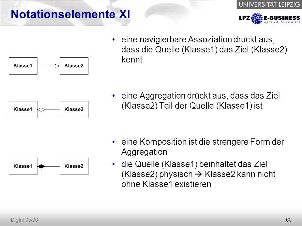 60 DigInf 05/06 Notationselemente XI eine navigierbare Assoziation drückt aus, dass die Quelle (Klasse1) das Ziel (Klasse2) kennt eine Aggregation drückt aus, dass das Ziel (Klasse2) Teil der Quelle (Klasse1) ist eine Komposition ist die strengere Form der Aggregation die Quelle (Klasse1) beinhaltet das Ziel (Klasse2) physisch  Klasse2 kann nicht ohne Klasse1 existieren