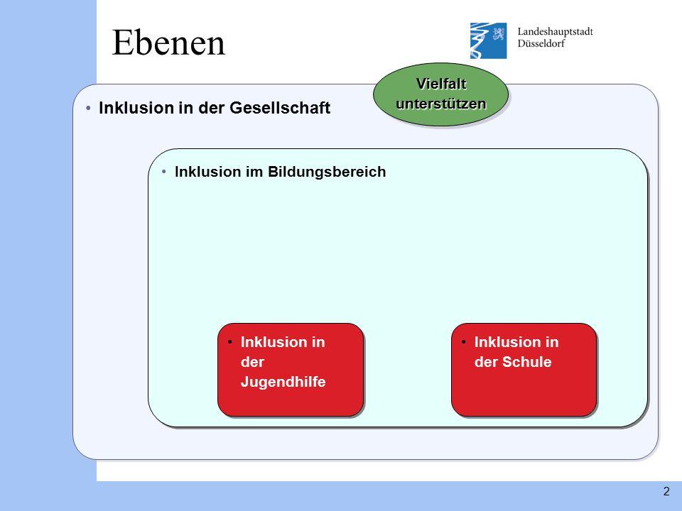 2 Inklusion in der Gesellschaft Inklusion im Bildungsbereich Ebenen Inklusion in der Schule Vielfalt unterstützen Inklusion in der Jugendhilfe