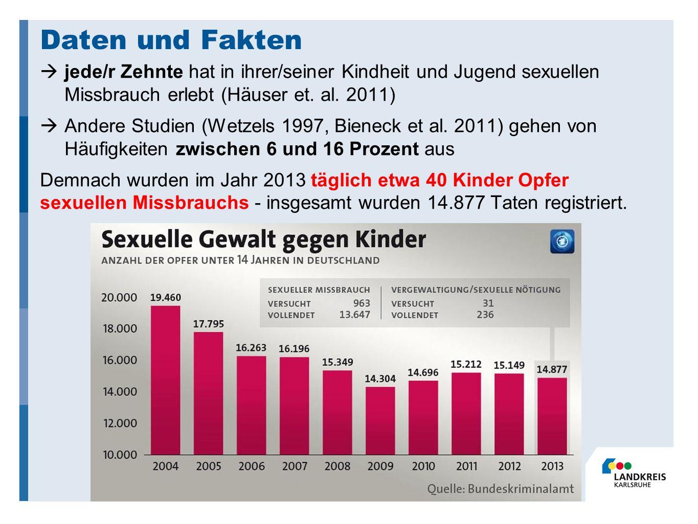 Daten und Fakten  jede/r Zehnte hat in ihrer/seiner Kindheit und Jugend sexuellen Missbrauch erlebt (Häuser et.