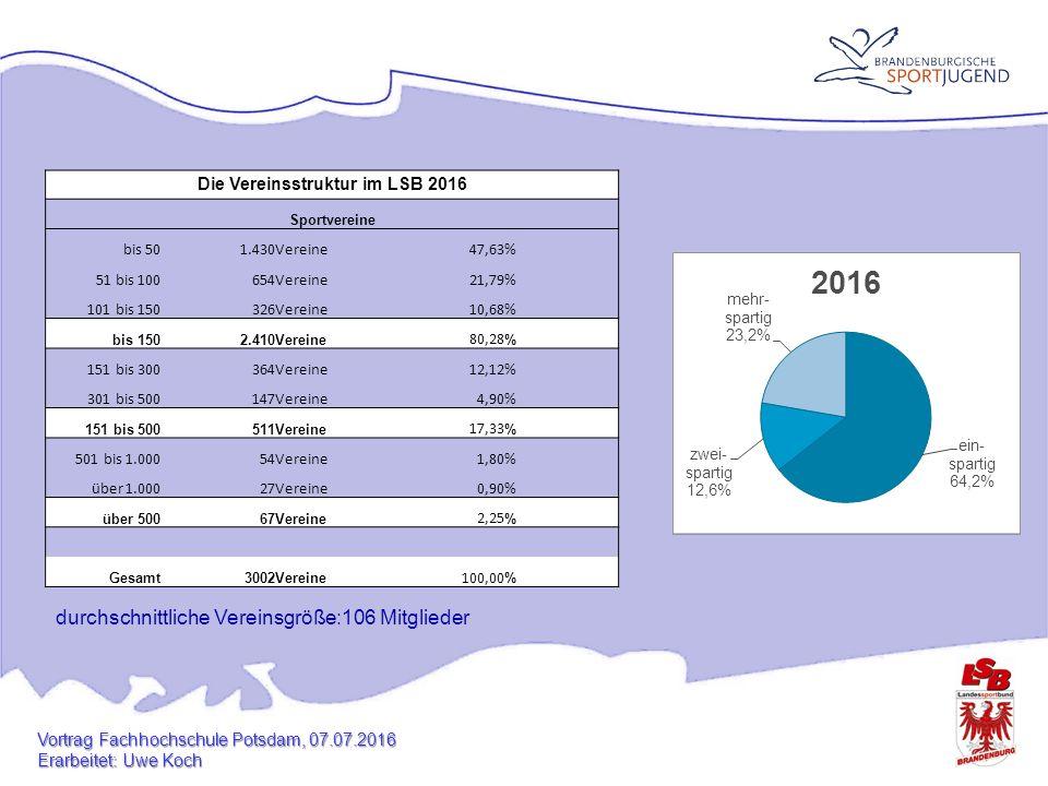 Die Vereinsstruktur im LSB 2016 Sportvereine bis 501.430Vereine47,63% 51 bis 100654Vereine21,79% 101 bis 150326Vereine10,68% bis 1502.410Vereine 80,28 % 151 bis 300364Vereine12,12% 301 bis 500147Vereine4,90% 151 bis 500511Vereine 17,33 % 501 bis 1.00054Vereine1,80% über 1.00027Vereine0,90% über 50067Vereine 2,25 % Gesamt3002Vereine 100,00 % durchschnittliche Vereinsgröße:106 Mitglieder Vortrag Fachhochschule Potsdam, 07.07.2016 Erarbeitet: Uwe Koch
