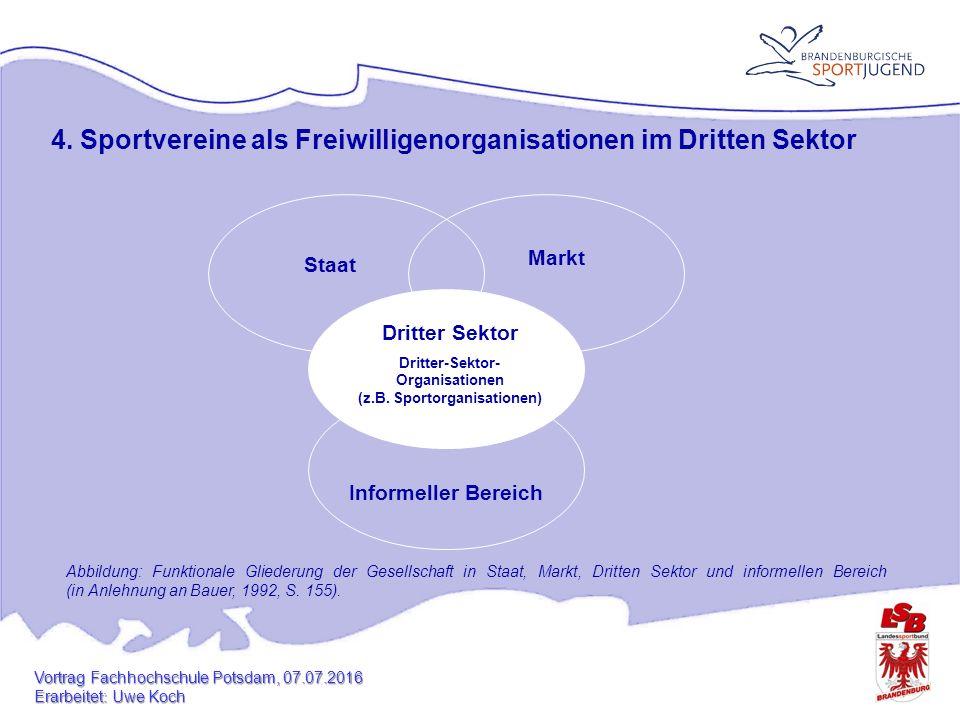 4. Sportvereine als Freiwilligenorganisationen im Dritten Sektor Dritter Sektor Dritter-Sektor- Organisationen (z.B. Sportorganisationen) Staat Inform