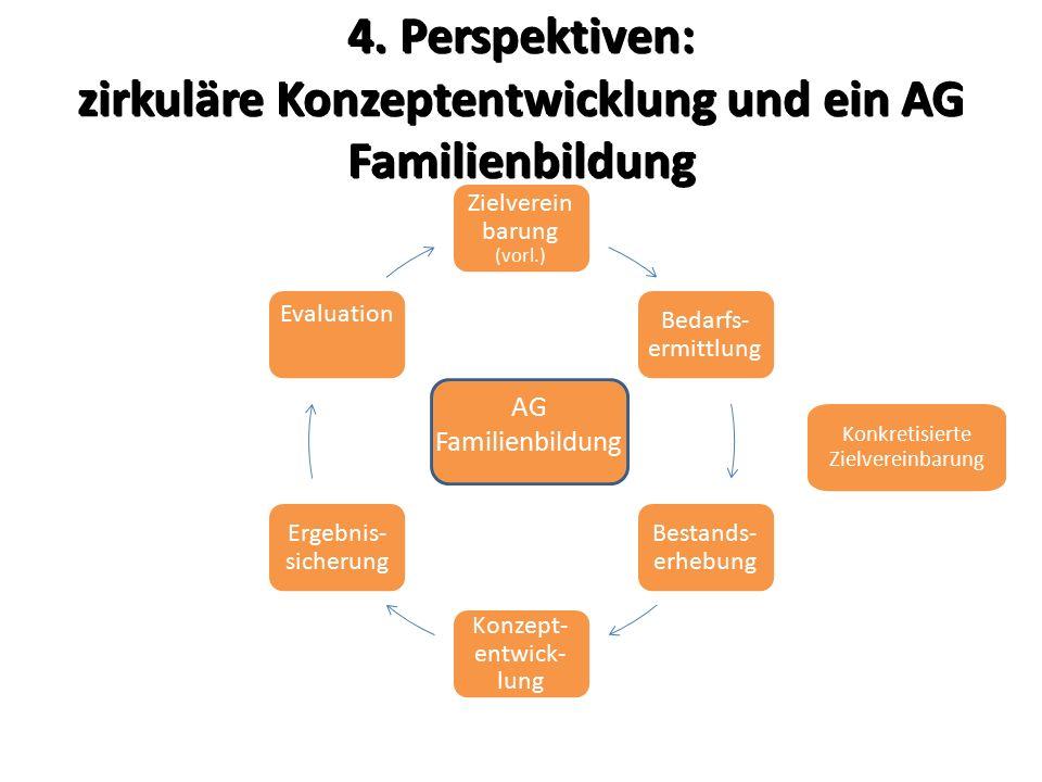 4. Perspektiven: zirkuläre Konzeptentwicklung und ein AG Familienbildung Zielverein barung (vorl.) Bedarfs- ermittlung Bestands- erhebung Konzept- ent
