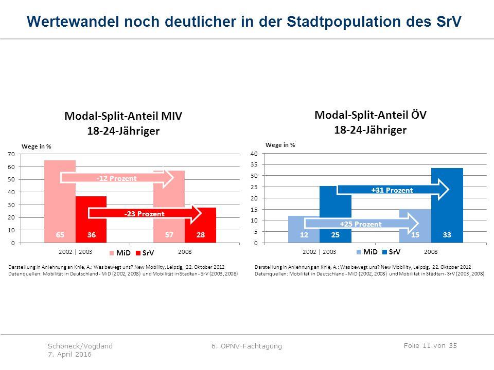 Wertewandel noch deutlicher in der Stadtpopulation des SrV Folie 11 von 35 Schöneck/Vogtland 7.