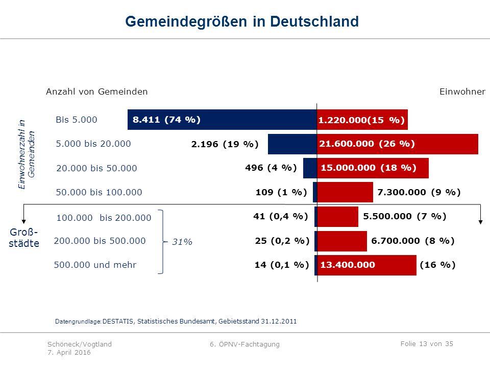 Einwohner 1.220.000(15 %) 21.600.000 (26 %) 15.000.000 (18 %) 7.300.000 (9 %) 5.500.000 (7 %) 6.700.000 (8 %) 13.400.000 (16 %) Bis 5.000 8.411 (74 %) 20.000 bis 50.000 50.000 bis 100.000 100.000 bis 200.000 200.000 bis 500.000 500.000 und mehr 5.000 bis 20.000 2.196 (19 %) 496 (4 %) 109 (1 %) 41 (0,4 %) 25 (0,2 %) 14 (0,1 %) Datengrundlage: DESTATIS, Statistisches Bundesamt, Gebietsstand 31.12.2011 Groß- städte Einwohnerzahl in Gemeinden Anzahl von Gemeinden 31% Gemeindegrößen in Deutschland Folie 13 von 35 Schöneck/Vogtland 7.