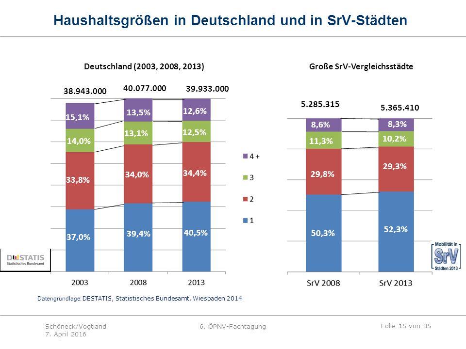 5.285.315 5.365.410 8,6% 8,3% 11,3% 10,2% 29,8% 29,3% 50,3% 52,3% 40.077.000 39.933.000 15,1% 13,5% 12,6% 14,0% 34,0% 34,4% 33,8% 37,0% 39,4% 40,5% 38.943.000 13,1% 12,5% Datengrundlage: DESTATIS, Statistisches Bundesamt, Wiesbaden 2014 Deutschland (2003, 2008, 2013) Große SrV-Vergleichsstädte Haushaltsgrößen in Deutschland und in SrV-Städten Folie 15 von 35 Schöneck/Vogtland 7.