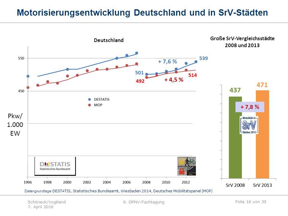 + 7,8 % Deutschland Große SrV-Vergleichsstädte 2008 und 2013 Datengrundlage: DESTATIS, Statistisches Bundesamt, Wiesbaden 2014, Deutsches Mobilitätspanel (MOP) Pkw/ 1.000 EW Motorisierungsentwicklung Deutschland und in SrV-Städten Folie 16 von 35 Schöneck/Vogtland 7.