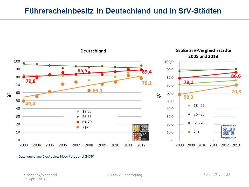 Große SrV-Vergleichsstädte 2008 und 2013 Deutschland 71+ Datengrundlage: Deutsches Mobilitätspanel (MOP) % % Führerscheinbesitz in Deutschland und in SrV-Städten Folie 17 von 35 Schöneck/Vogtland 7.