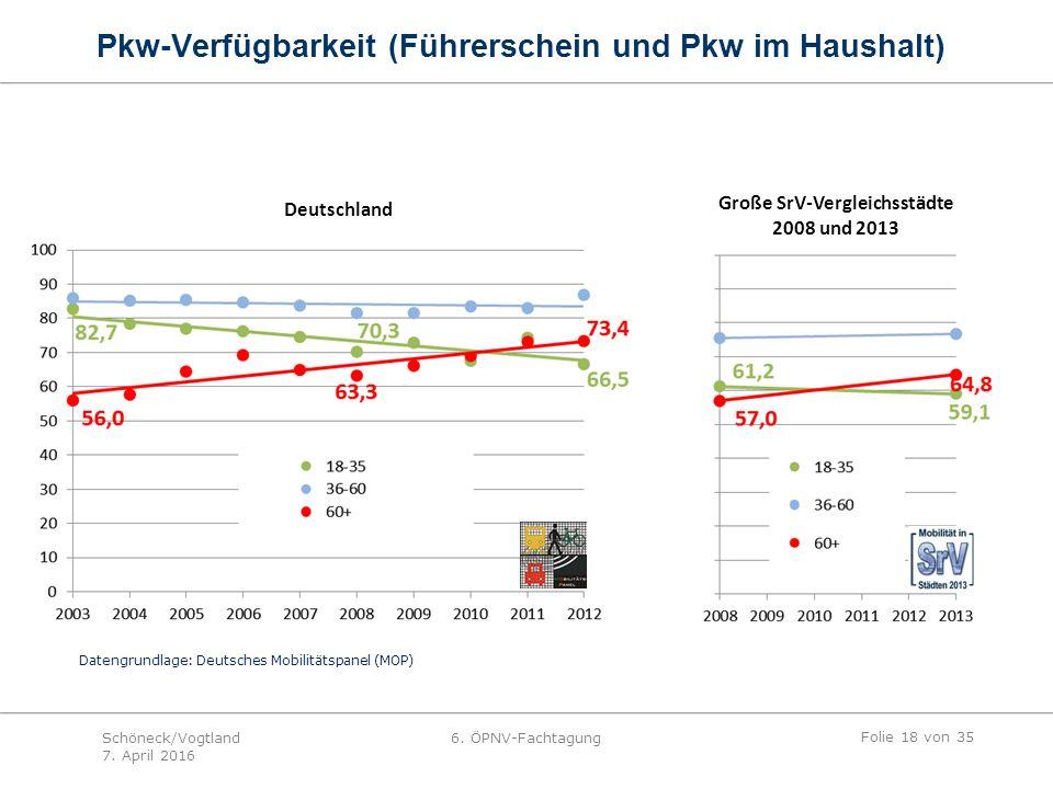 Große SrV-Vergleichsstädte 2008 und 2013 Deutschland Datengrundlage: Deutsches Mobilitätspanel (MOP) Pkw-Verfügbarkeit (Führerschein und Pkw im Haushalt) Folie 18 von 35 Schöneck/Vogtland 7.
