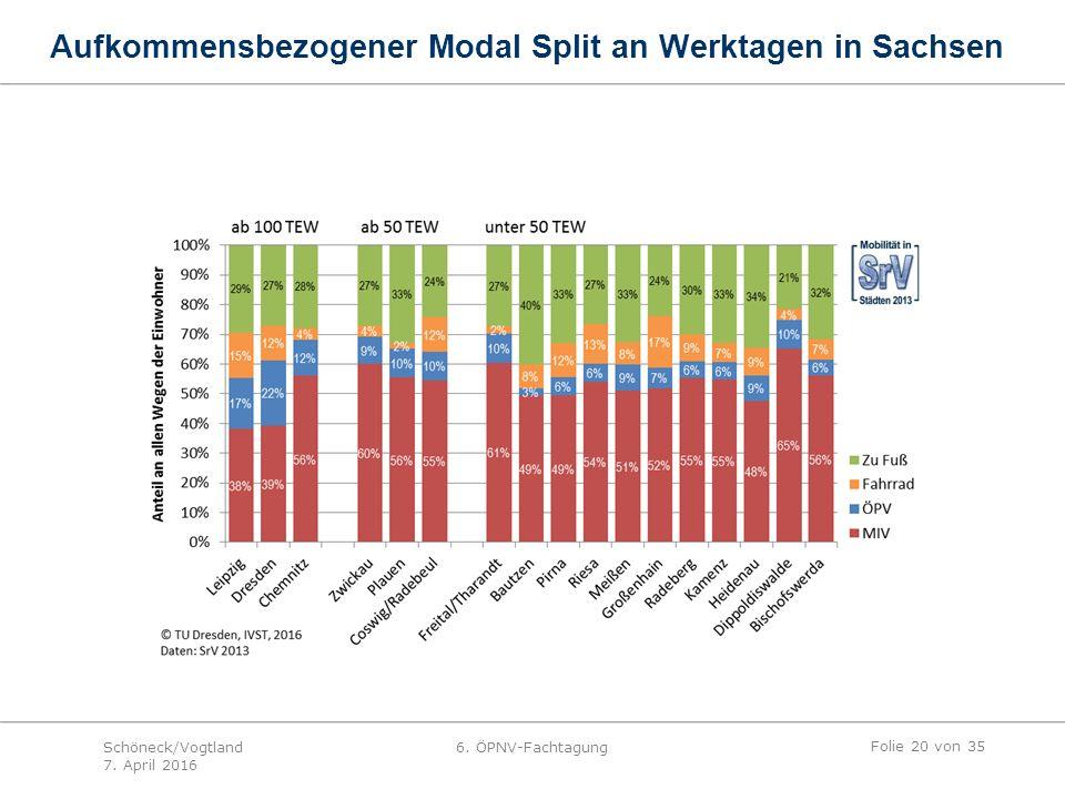 Aufkommensbezogener Modal Split an Werktagen in Sachsen Folie 20 von 35 Schöneck/Vogtland 7.