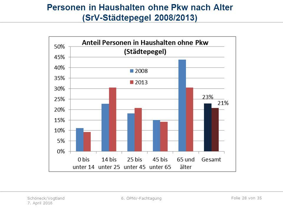 Personen in Haushalten ohne Pkw nach Alter (SrV-Städtepegel 2008/2013) Folie 28 von 35 Schöneck/Vogtland 7.