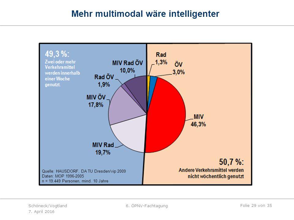 Mehr multimodal wäre intelligenter Quelle: HAUSDORF, DA TU Dresden/vip 2009 Daten: MOP 1996-2005 n = 19.449 Personen, mind.