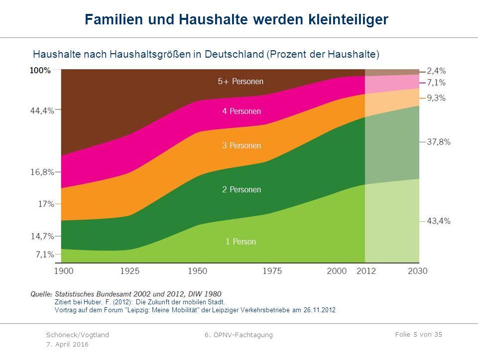 Familien und Haushalte werden kleinteiliger Haushalte nach Haushaltsgrößen in Deutschland (Prozent der Haushalte) Zitiert bei Huber, F.