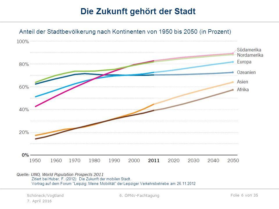 Die Zukunft gehört der Stadt Anteil der Stadtbevölkerung nach Kontinenten von 1950 bis 2050 (in Prozent) Zitiert bei Huber, F.