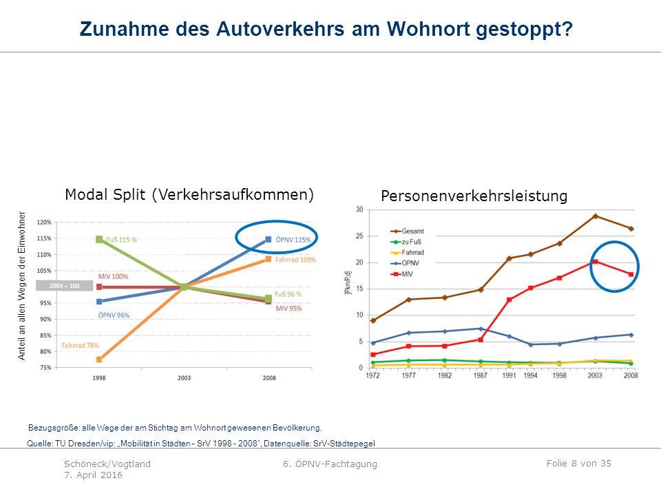 """Anteil an allen Wegen der Einwohner Quelle: TU Dresden/vip: """"Mobilität in Städten – SrV 1998 - 2008 , Datenquelle: SrV-Städtepegel Bezugsgröße: alle Wege der am Stichtag am Wohnort gewesenen Bevölkerung."""