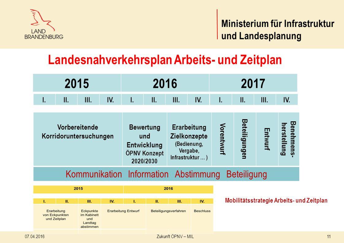 1107.04.2016Zukunft ÖPNV – MIL Ministerium für Infrastruktur und Landesplanung 201520162017 I.II.III.IV.I.II.III.IV.I.II.III.IV.