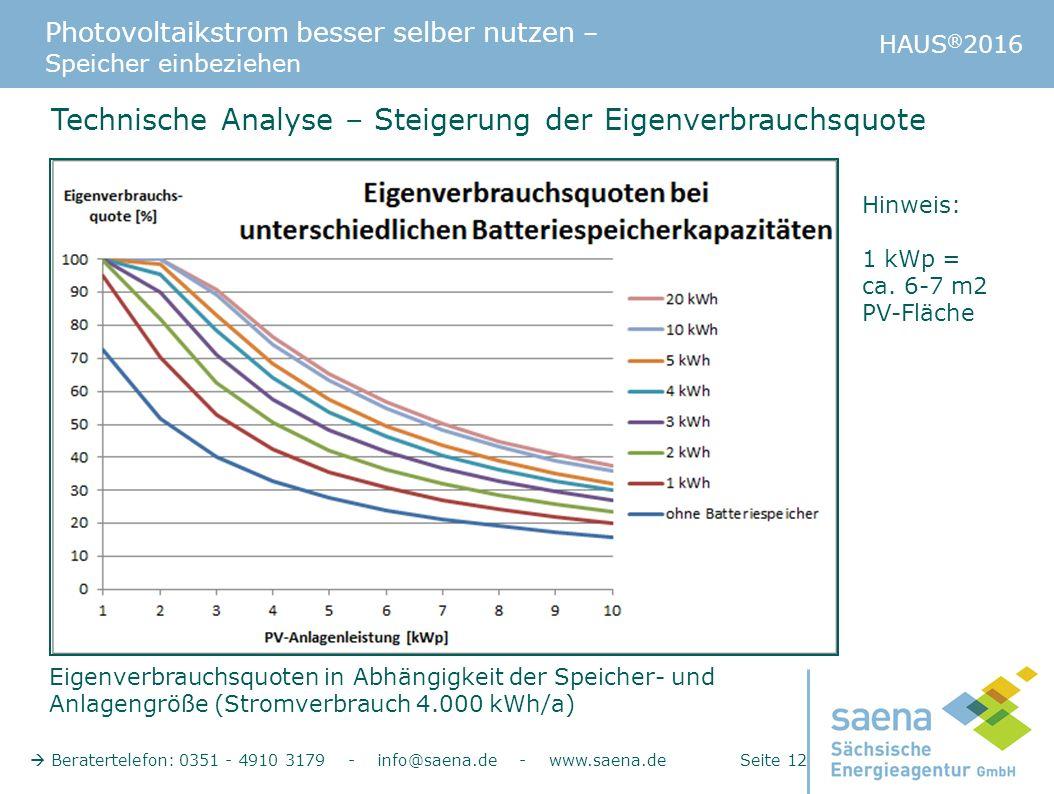 Photovoltaikstrom besser selber nutzen – Speicher einbeziehen HAUS ® 2016  Beratertelefon: 0351 - 4910 3179 - info@saena.de - www.saena.de Seite 12 T