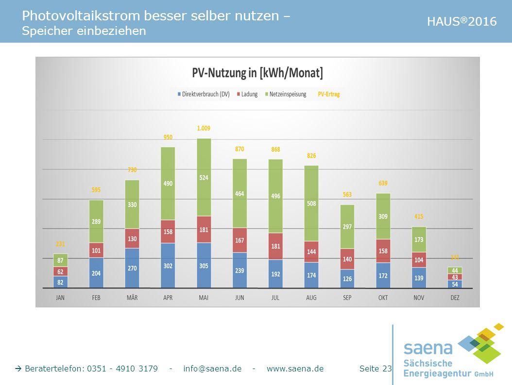 Photovoltaikstrom besser selber nutzen – Speicher einbeziehen HAUS ® 2016  Beratertelefon: 0351 - 4910 3179 - info@saena.de - www.saena.de Seite 23