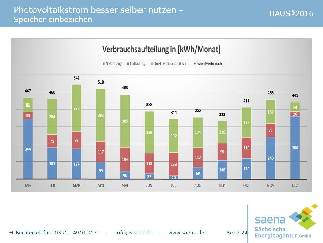 Photovoltaikstrom besser selber nutzen – Speicher einbeziehen HAUS ® 2016  Beratertelefon: 0351 - 4910 3179 - info@saena.de - www.saena.de Seite 24