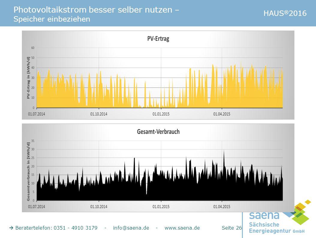Photovoltaikstrom besser selber nutzen – Speicher einbeziehen HAUS ® 2016  Beratertelefon: 0351 - 4910 3179 - info@saena.de - www.saena.de Seite 26