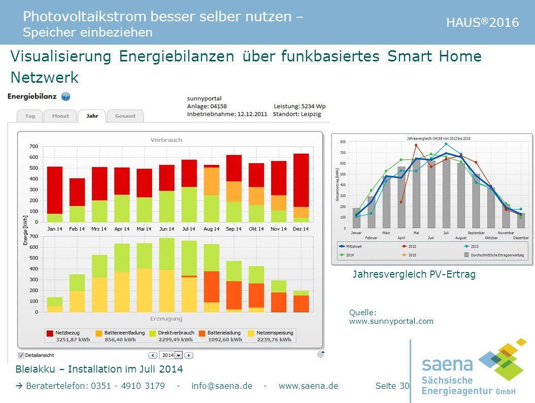 Photovoltaikstrom besser selber nutzen – Speicher einbeziehen HAUS ® 2016  Beratertelefon: 0351 - 4910 3179 - info@saena.de - www.saena.de Seite 30 V